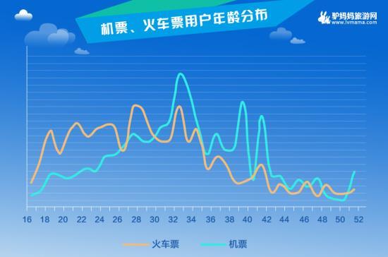 上海,厦门,北京游客最爱乘飞机